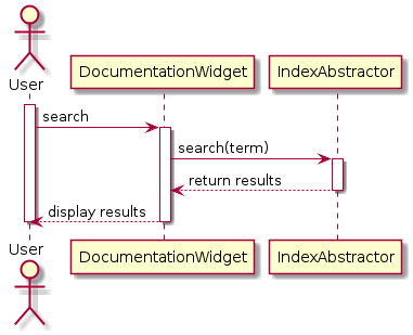 Sequence diagram pysumo 11 pre alpha documentation searching in the index ccuart Choice Image
